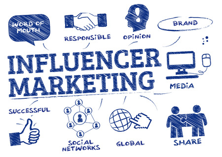 influencer marketing. Grafiek met trefwoorden en pictogrammen