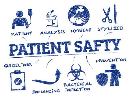 患者の安全性。キーワードとアイコンでグラフ化します。
