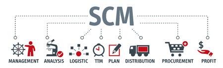 SCM - banner koncepcji zarządzania łańcuchem dostaw z ikonami ilustracji wektorowych