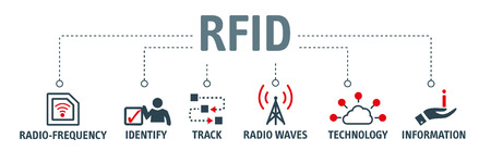 RFID - Radio-frequency identification - the tags contain electronically-stored information. Vector illustration concept  イラスト・ベクター素材