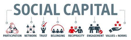 Le concept d'illustration vectorielle du capital social comprend des éléments tels que les relations interpersonnelles, un sentiment d'identité partagé, une compréhension partagée, des normes partagées, des valeurs partagées, la confiance, la coopération et la réciprocité. Vecteurs