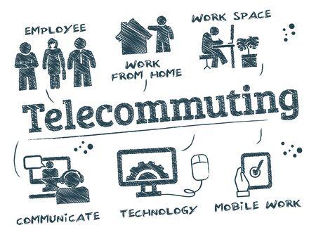 Telearbeitsdiagramm mit Schlüsselwörtern und Symbolen. Telearbeit ist eine Arbeitsvereinbarung, bei der Mitarbeiter nicht zu einem zentralen Arbeitsplatz wie einem Bürogebäude, einem Lager oder einem Geschäft pendeln oder reisen