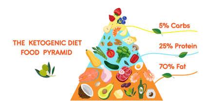 PrintKetogenic diet food pyramid. Keto diet concept