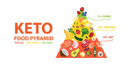 Ketogenic diet food pyramid. Keto diet concept of healthy nutrition low carbs, fats, proteins. Vector banner illustration of keto infographic with dietic foods structure