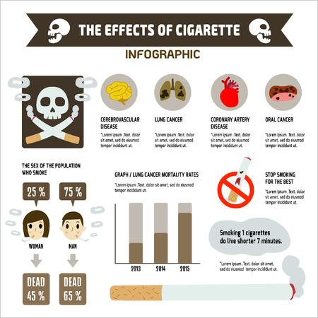 THE EFFECTS OF CIGARETTE on health  infographic. vector, cartoon,