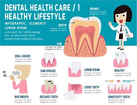 concept: Cura dentale problema di salute, elementi di salute infographic, concetto dentale, dentista donna personaggio dei cartoni animati, vettore piatto icone moderne design illustrazione,