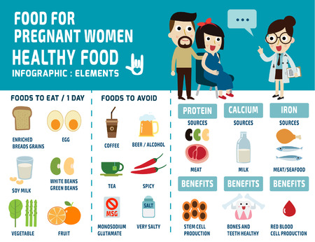 gezondheid: voedsel voor zwangere vrouwen. infographics elementen. set iconen voedsel, gezondheidszorg concept. vector platte cartoon grafisch ontwerp illustratie. Stock Illustratie