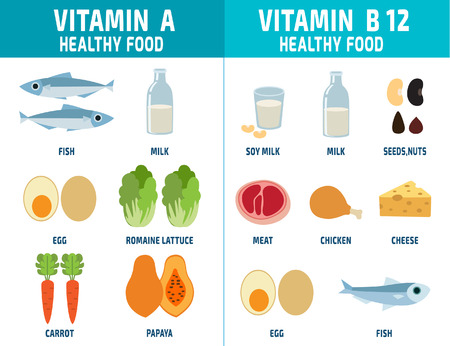 vitamins: Set of Vitamins A and Vitamins B12vitamins and minerals foods.illustration.infographic element.healthcare concept.vector flat icons graphic design.