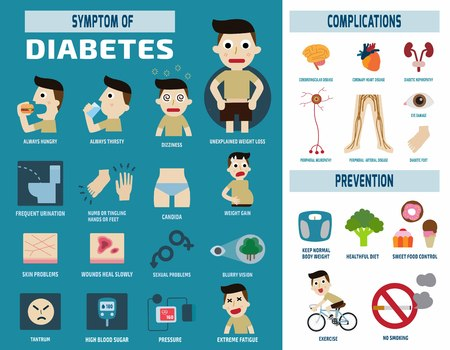 failure: diabetic infographichealth care conceptvector flat icons design.brochure poster banner illustration.isolated on white and blue background.