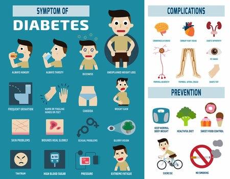 zdravotnictví: diabetická infographichealth péče conceptvector ploché ikony design.brochure plakát transparent ilustrace.Samostatný na bílém a modrém pozadí. Ilustrace
