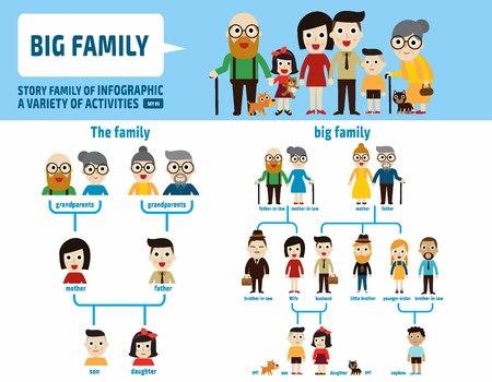 큰 가족 generation.infographic elements.flat 귀여운 만화 디자인 일러스트 레이 션. 일러스트