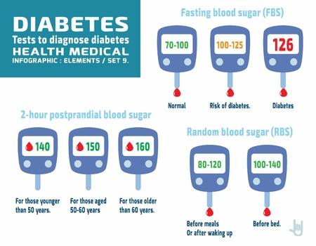 당뇨병 set.Glucometer graphics.infographic elements.health 관리 concept.flat 귀여운 만화 디자인 흰색 배경에 illustration.isolated.
