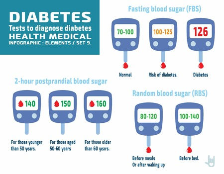 diabetische set.Glucometer graphics.infographic elements.health Pflege concept.flat niedlichen Cartoon-Design auf weißem Hintergrund illustration.isolated.