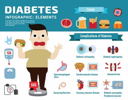 cukrzycową chorobę Infographic elementów.