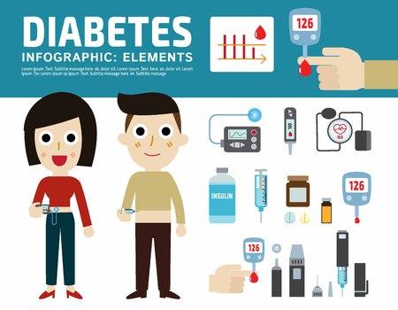 糖尿病の病気インフォ グラフィック要素。糖尿病機器のアイコンを設定します。フラット ベクトル デザイン イラスト白背景に分離されました。バ