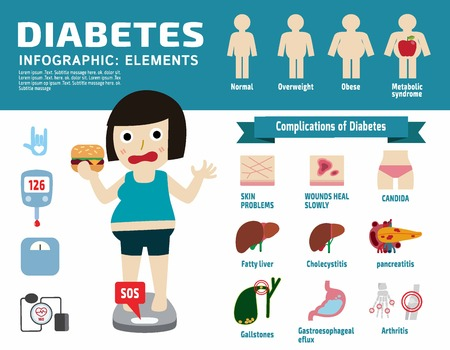 syndrome: diabetic disease infographic elements.Set of icon Complications of Diabetes illustration.Obese woman with diabetes. Flat vector design.Health care concept. for banner web flyer brochure. Illustration