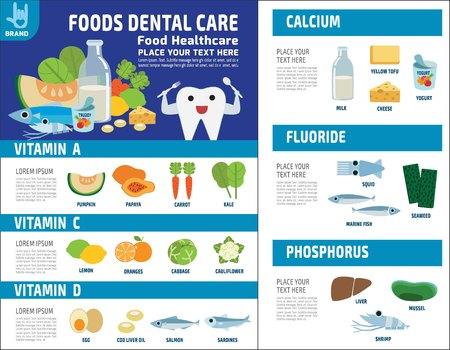 Dieta stomatologiczna. źródło korzyści. Medyczny opieki zdrowotnej pojęcie. Karmowi zdrowi infographic elementy. składników odżywczych i minerałów Wektorowej płaskiej ikony projekta szablonu broszurki układu ulotki ilustracyjna ulotka