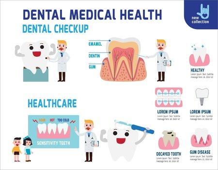 Concept de soins médicaux dentaires infographique. Dentiste et patient complet. Icône de design de bande dessinée vecteur icône plate illustration.isolated sur fond blanc.