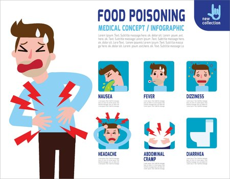 Stomachache. Food poisoning.Stomach problems infographic.digestion signs and symptoms.nausea.diarrhea. abdominal cramps. pain. headache. fluVector flat icon cartoon design illustration. Illustration