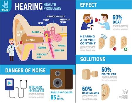 oyendo elementos de infografía.anatomía del oído. concepto de la salud concept.vector icono de diseño de dibujos animados illustration.brochure banner poster.