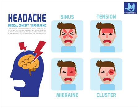 Headaches 4 type on different area of patient head.Health care concept.Vector flat icon cartoon design illustration.