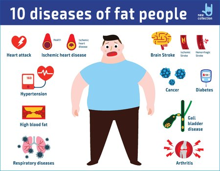 10 diseases of fat people obese infographics elements. Medical healthcare concept vector illustration icon flat cartoon design.