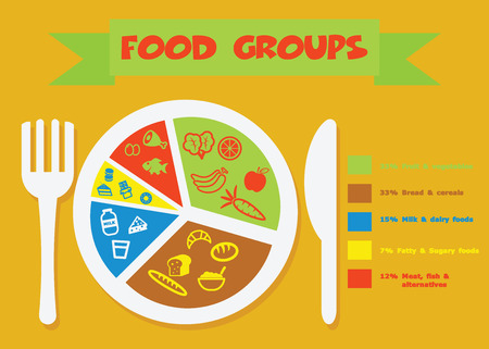 food groups, healthy lifestyle concept Vector