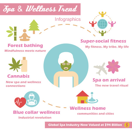 trend: spa and wellness trend, vector infographics