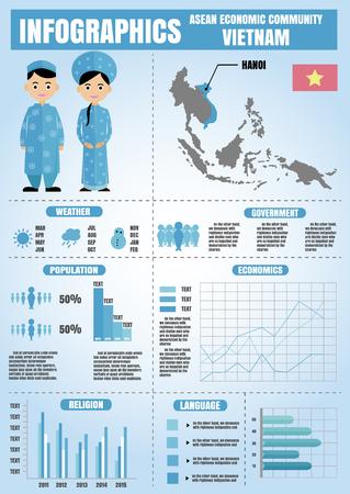 población: Infografía de la comunidad económica de la ASEAN. Mapa de Vietnam