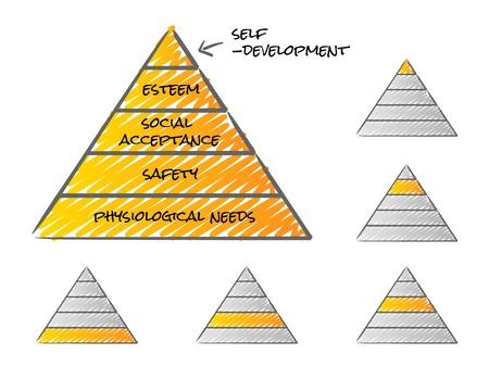Teoría de la pirámide de Maslow de necesidades Foto de archivo - 10587970