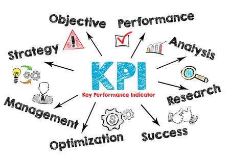 KPI 주요 성과 지표 개념. 흰색 배경에 키워드와 아이콘 차트.