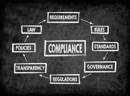 Compliance concept. Chart with keywords. Chalk board Background