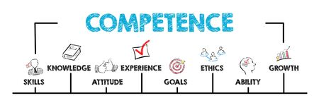 Competence Concept. Chart with keywords and icons.