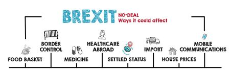 No Deal Brexit concept. Chart with keywords and icons. Horizontal web banner Stok Fotoğraf