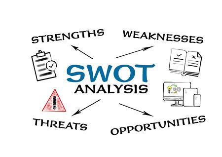 SWOT analysis. Strategy, planning, project and business concept. Chart with keywords and icons on white background
