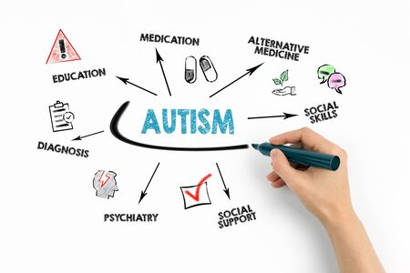 Autism. Diagnosi, Medicine, and Education concep. Chart with keywords and icons on white background