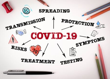 COVID-19. Transmission, Spreading, Simptoms, Treatment and Risks Concept. Chart with keywords and icons