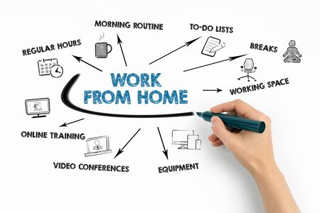 Work From Home. Regular hours, to-do lists, breaks and online training concept