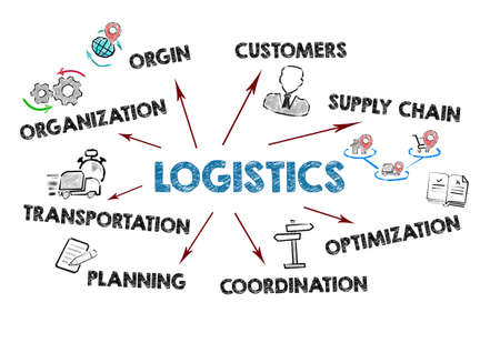 LOGISTICS. Organization, Customers, Supply Chain and Transportation concept. Chart with keywords and icons