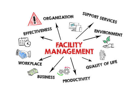 FACILITY MAMAGEMENT. Effectiveness, support services, quality of life and business concept