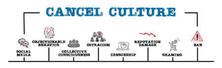 CANCEL CULTURE. Social Media, Collective Consciousness and Reputation Damage concept. Horizontal web banner Stockfoto