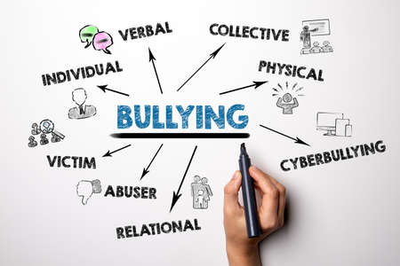 Bullying. Verbal, Collective, Cyberbullying, Mobbing and Victim concept