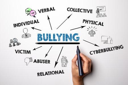 Bullying. Verbal, Collective, Cyberbullying, Mobbing and Victim concept 版權商用圖片 - 167372592