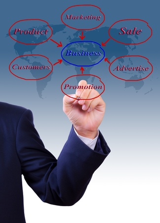 business man hand writing business diagram photo