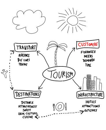 Toeristenindustrie - mindmap. Handgeschreven grafiek met belangrijke factoren in het reizen.