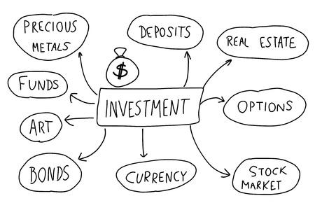 Investment - Mind-Map. Handschriftliche Grafik mit den wichtigsten Arten von Investitionen.