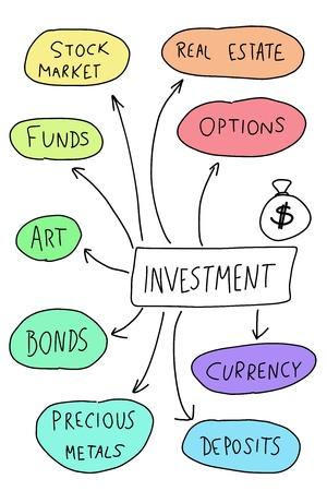 Investeringen - mindmap. Handgeschreven grafiek met belangrijke vormen van beleggen.