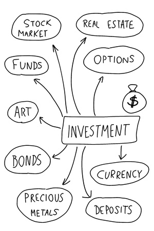investment solutions: Inversi�n - mapa mental. Gr�fico manuscrita con tipos importantes de inversi�n.