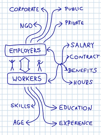 Employment and career - mind map. Handwritten graph with important issues about workforce. Doodle illustration. Vector