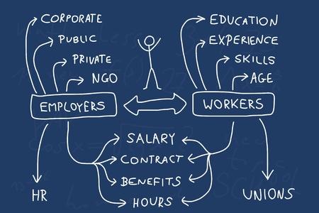 De empleo y carrera - mapa de la mente. Gráfico a mano con temas importantes sobre la fuerza laboral. Doodle ilustración. Ilustración de vector